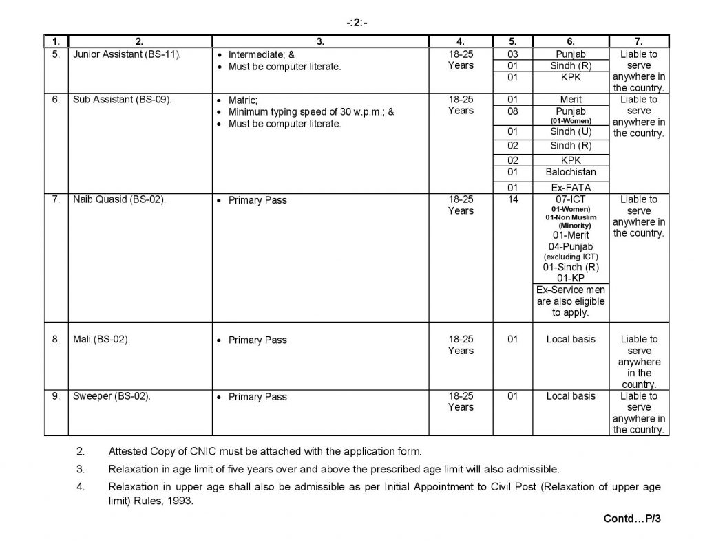 ECP Jobs 2021 Election Commission of Pakistan jobs 2021